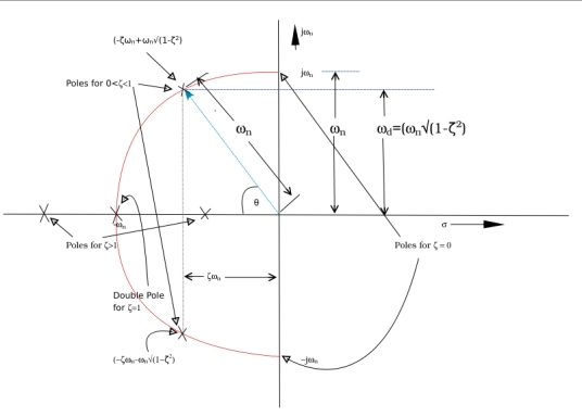 locus of poles with varying ζ